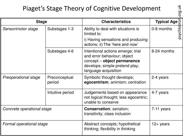 Piaget s stage theory of cognitive development