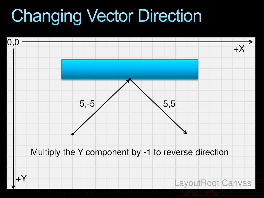 Changing Vector Direction
