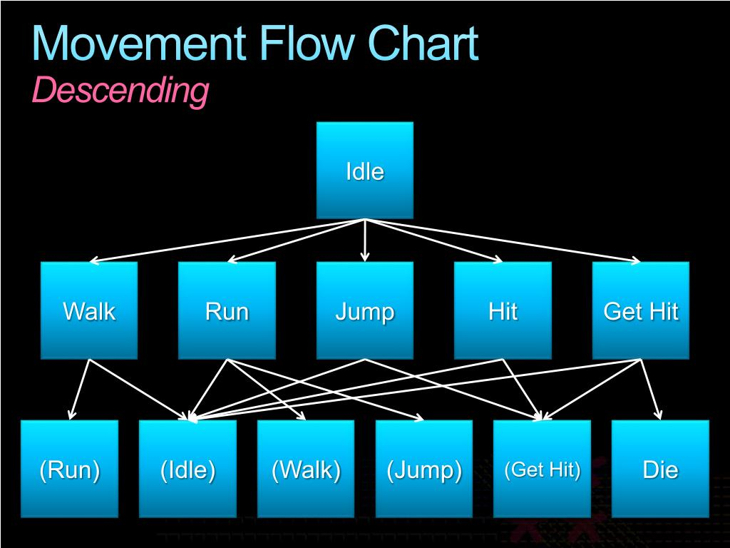 Movement Flow Chart