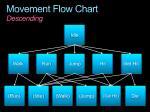 movement flow chart descending