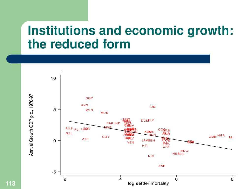 Institutions and economic growth: the reduced form