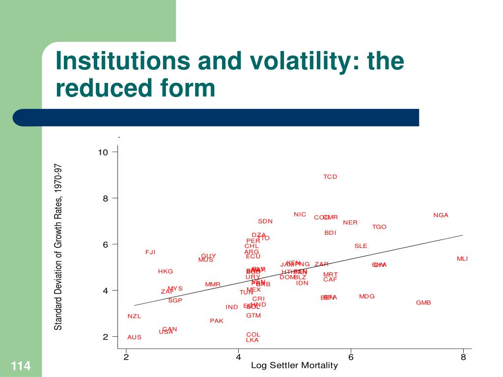 Institutions and volatility: the reduced form