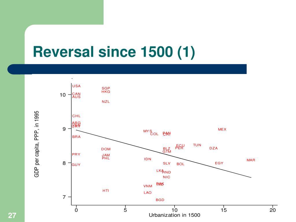 Reversal since 1500 (1)