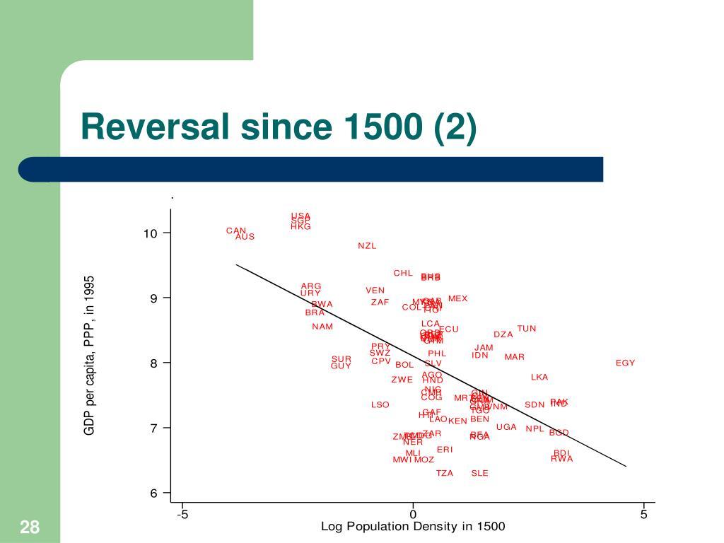 Reversal since 1500 (2)