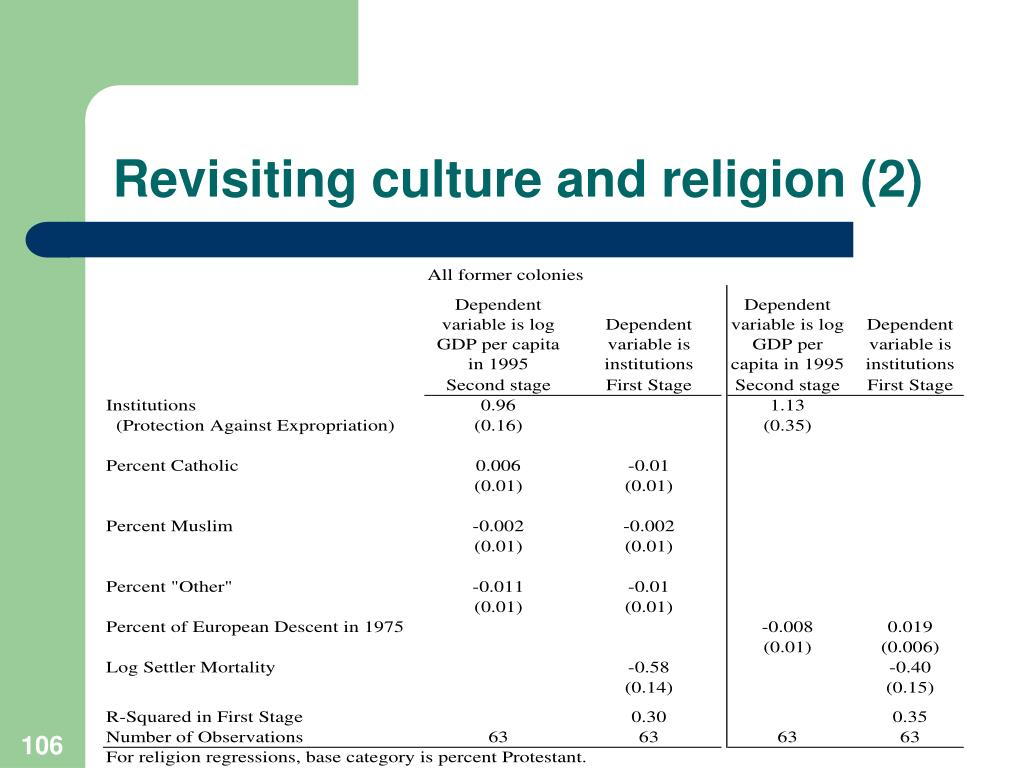 Revisiting culture and religion (2)