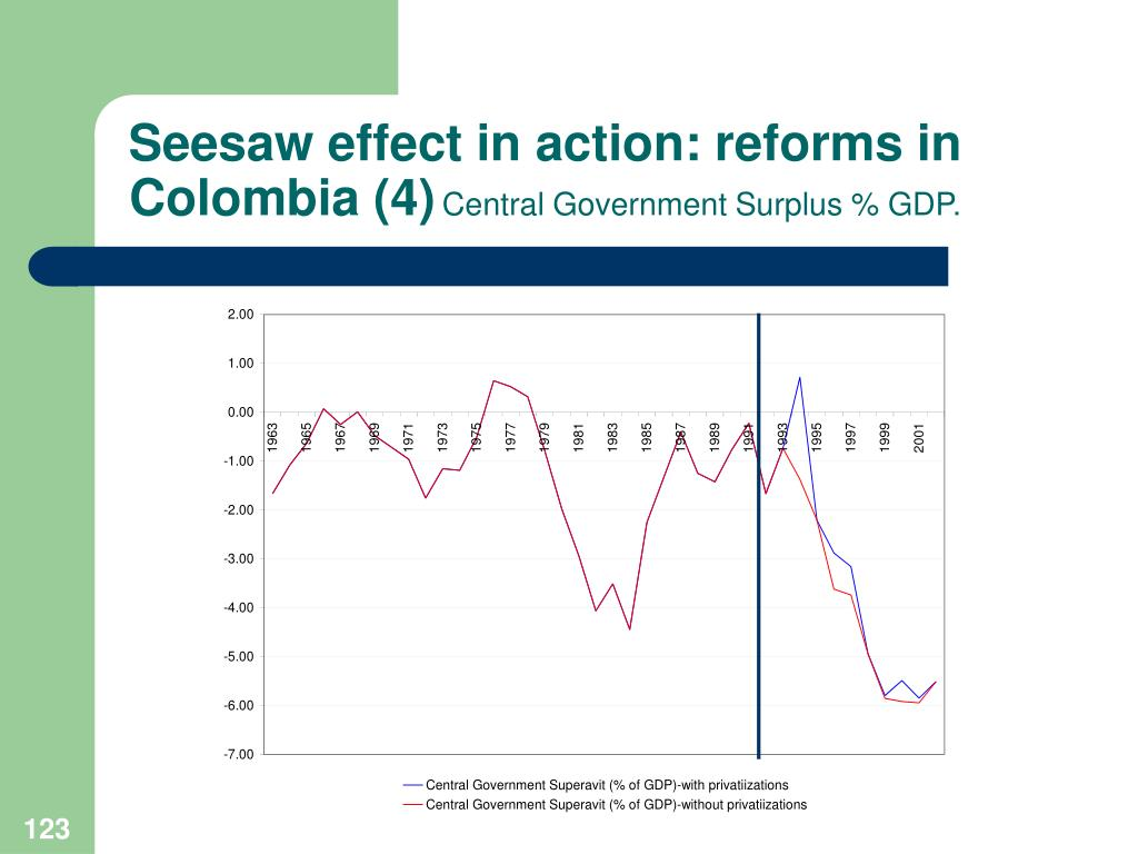 Seesaw effect in action: reforms in Colombia (4)