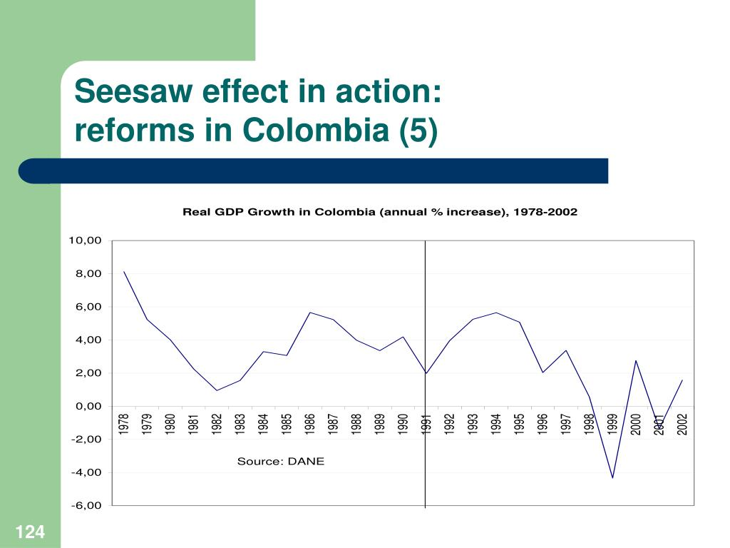 Seesaw effect in action: