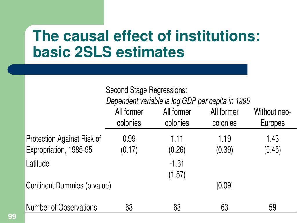 The causal effect of institutions: basic 2SLS estimates
