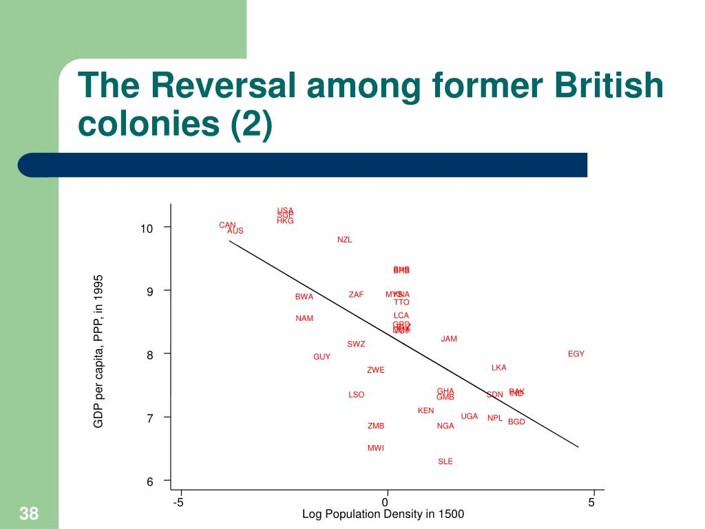 The Reversal among former British colonies (2)