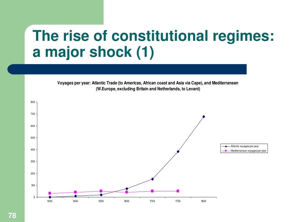 The rise of constitutional regimes: a major shock (1)