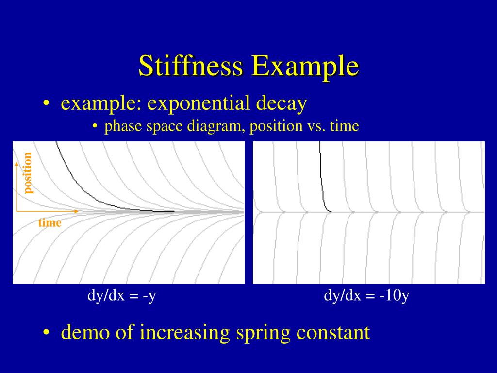 Stiffness Example
