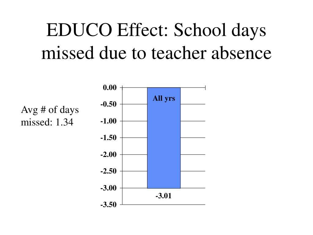 EDUCO Effect: School days missed due to teacher absence