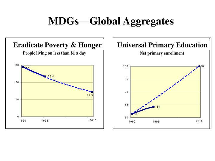 Mdgs global aggregates