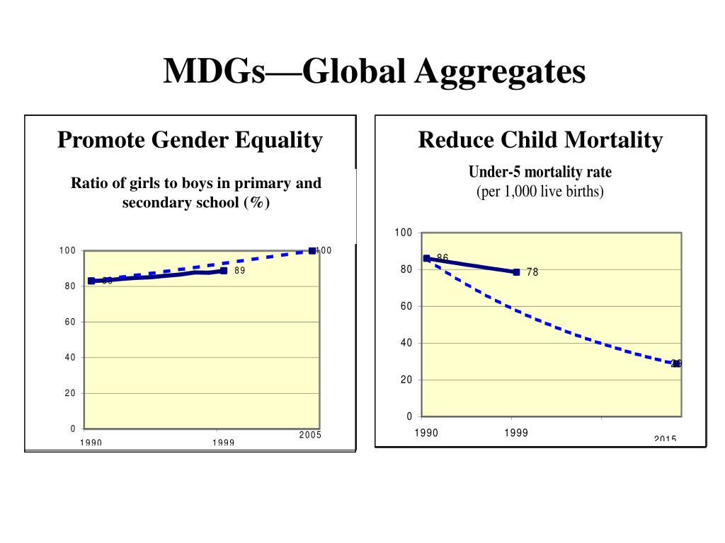 MDGs—Global Aggregates