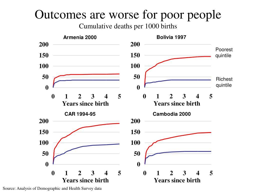 Poorest