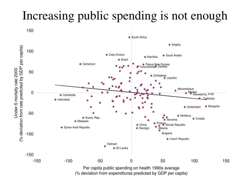 Increasing public spending is not enough