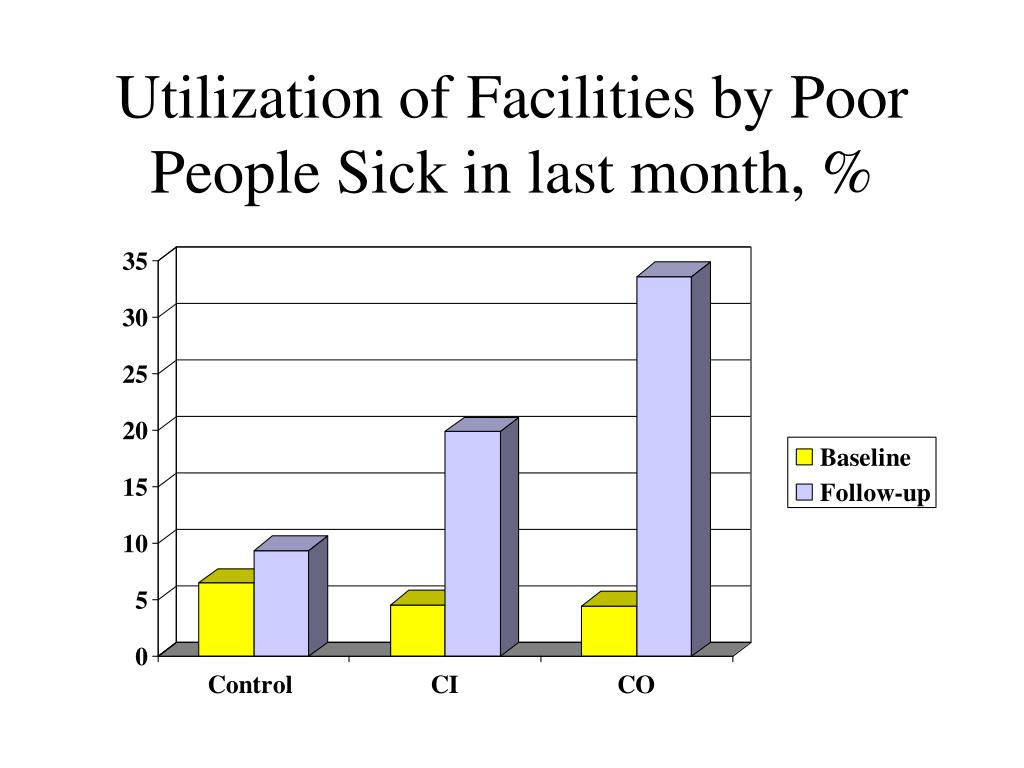 Utilization of Facilities by Poor People Sick in last month, %