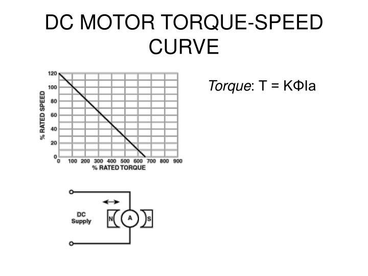 DC MOTOR TORQUE-SPEED CURVE