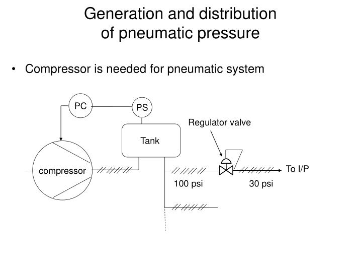 Generation and distribution