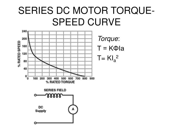 SERIES DC MOTOR TORQUE-SPEED CURVE