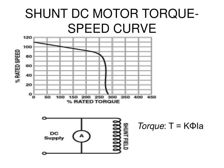SHUNT DC MOTOR TORQUE-SPEED CURVE