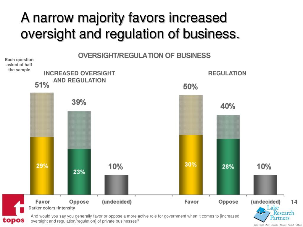 A narrow majority favors increased oversight and regulation of business.