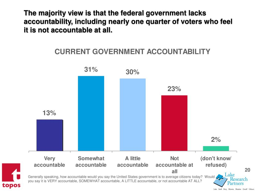 The majority view is that the federal government lacks accountability, including nearly one quarter of voters who feel it is not accountable at all.