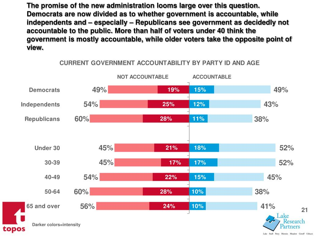 The promise of the new administration looms large over this question. Democrats are now divided as to whether government is accountable, while independents and  especially  Republicans see government as decidedly not accountable to the public. More than half of voters under 40 think the government is mostly accountable, while older voters take the opposite point of view.