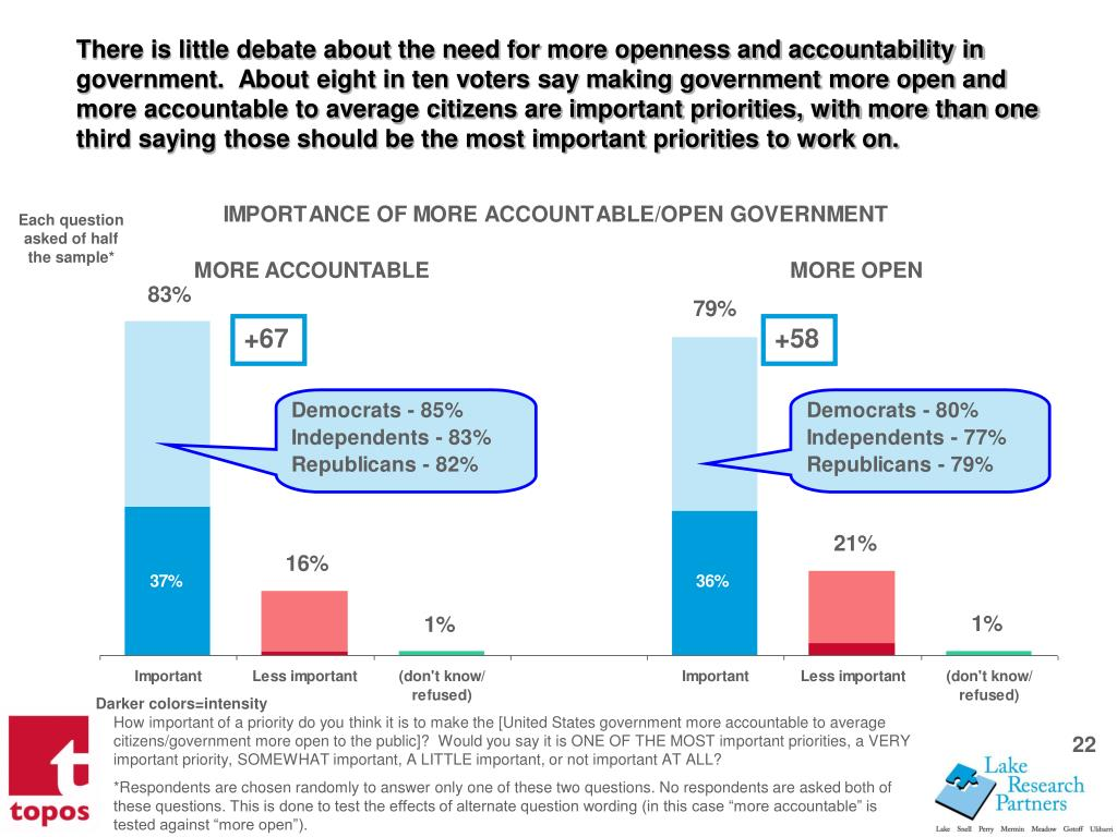 There is little debate about the need for more openness and accountability in government.  About eight in ten voters say making government more open and more accountable to average citizens are important priorities, with more than one third saying those should be the most important priorities to work on.
