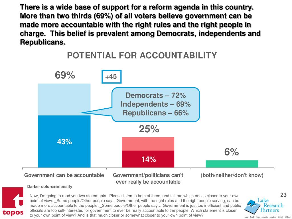 There is a wide base of support for a reform agenda in this country.  More than two thirds (69%) of all voters believe government can be made more accountable with the right rules and the right people in charge.  This belief is prevalent among Democrats, independents and Republicans.