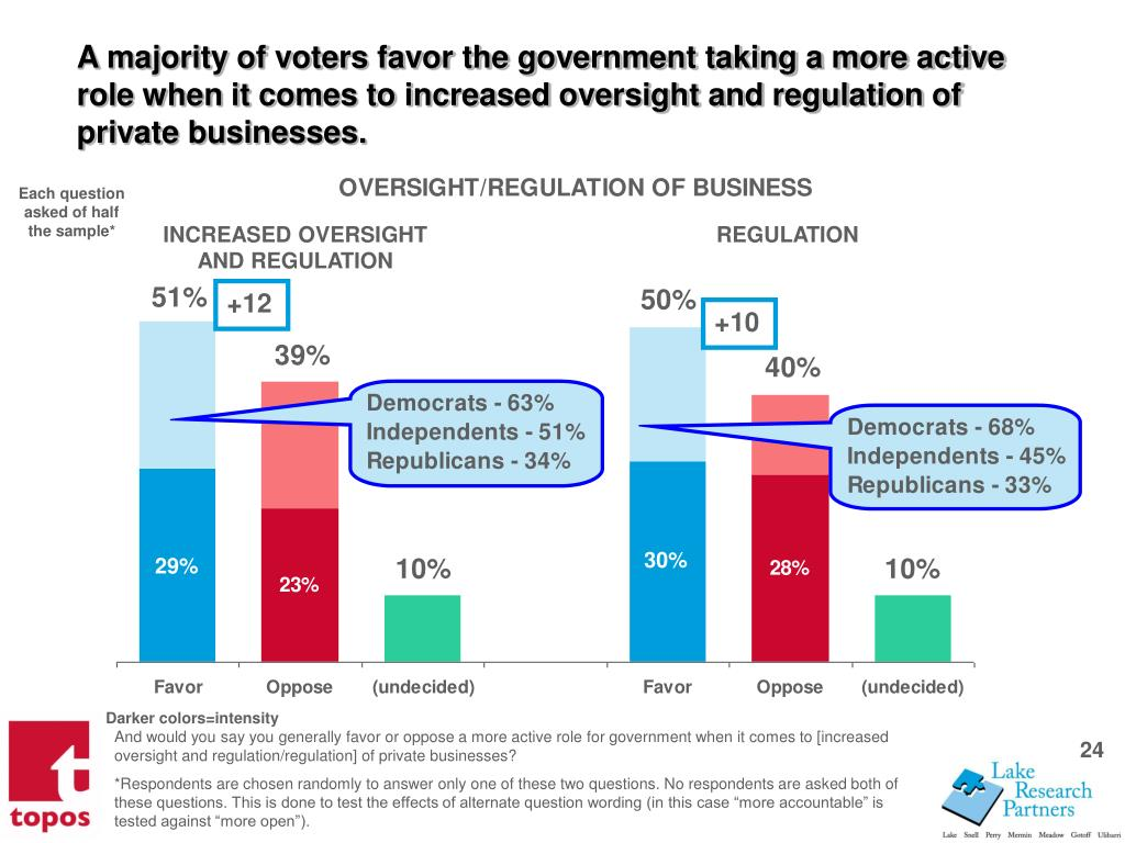 A majority of voters favor the government taking a more active role when it comes to increased oversight and regulation of private businesses.
