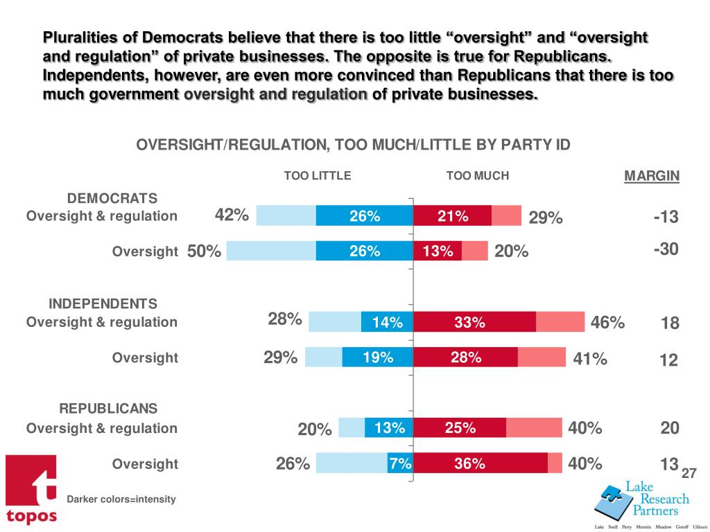 Pluralities of Democrats believe that there is too little oversight and oversight and regulation of private businesses. The opposite is true for Republicans. Independents, however, are even more convinced than Republicans that there is too much government