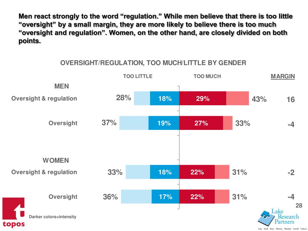 Men react strongly to the word regulation. While men believe that there is too little oversight by a small margin, they are more likely to believe there is too much oversight and regulation. Women, on the other hand, are closely divided on both points.