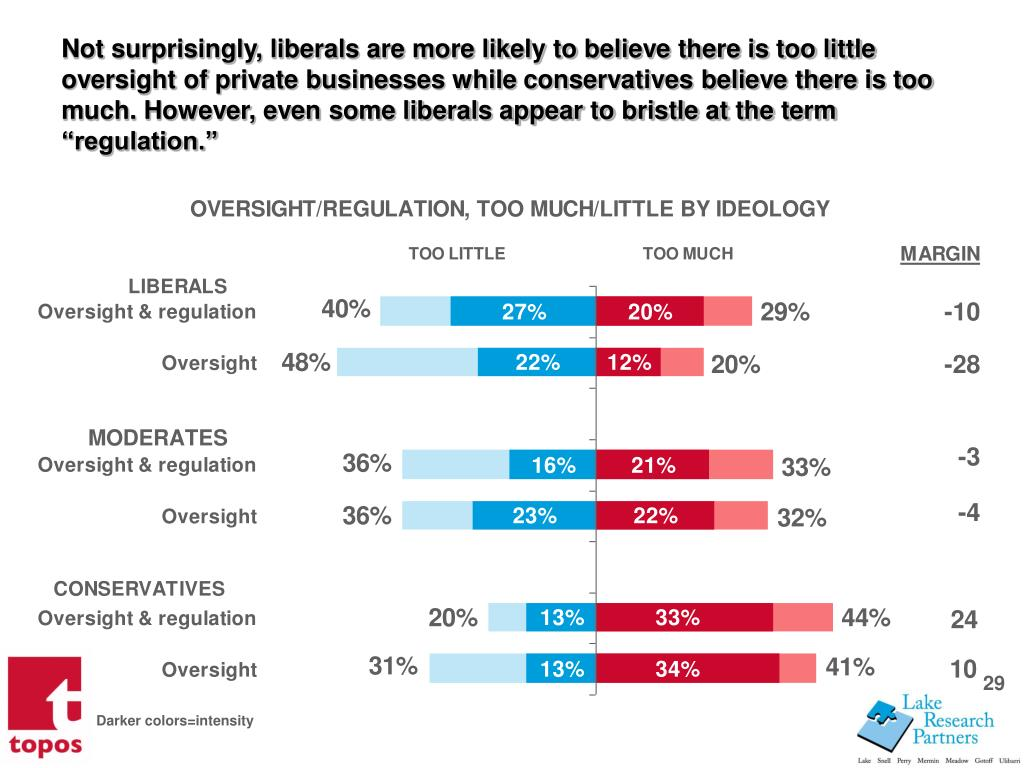 Not surprisingly, liberals are more likely to believe there is too little oversight of private businesses while conservatives believe there is too much. However, even some liberals appear to bristle at the term regulation.