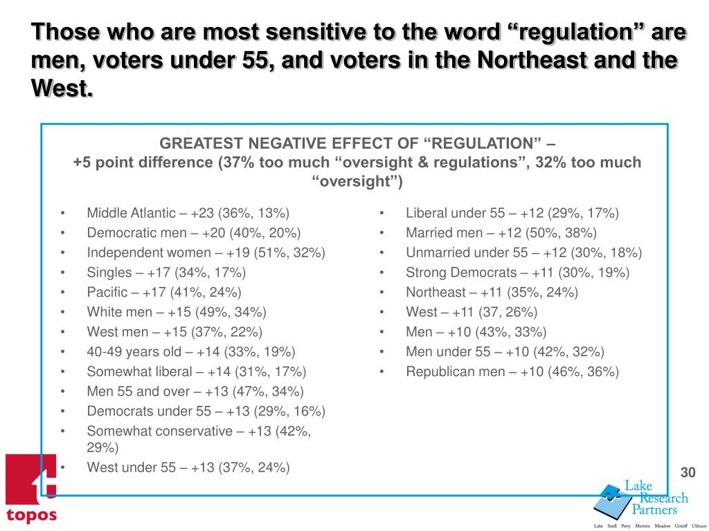 Those who are most sensitive to the word regulation are men, voters under 55, and voters in the Northeast and the West.