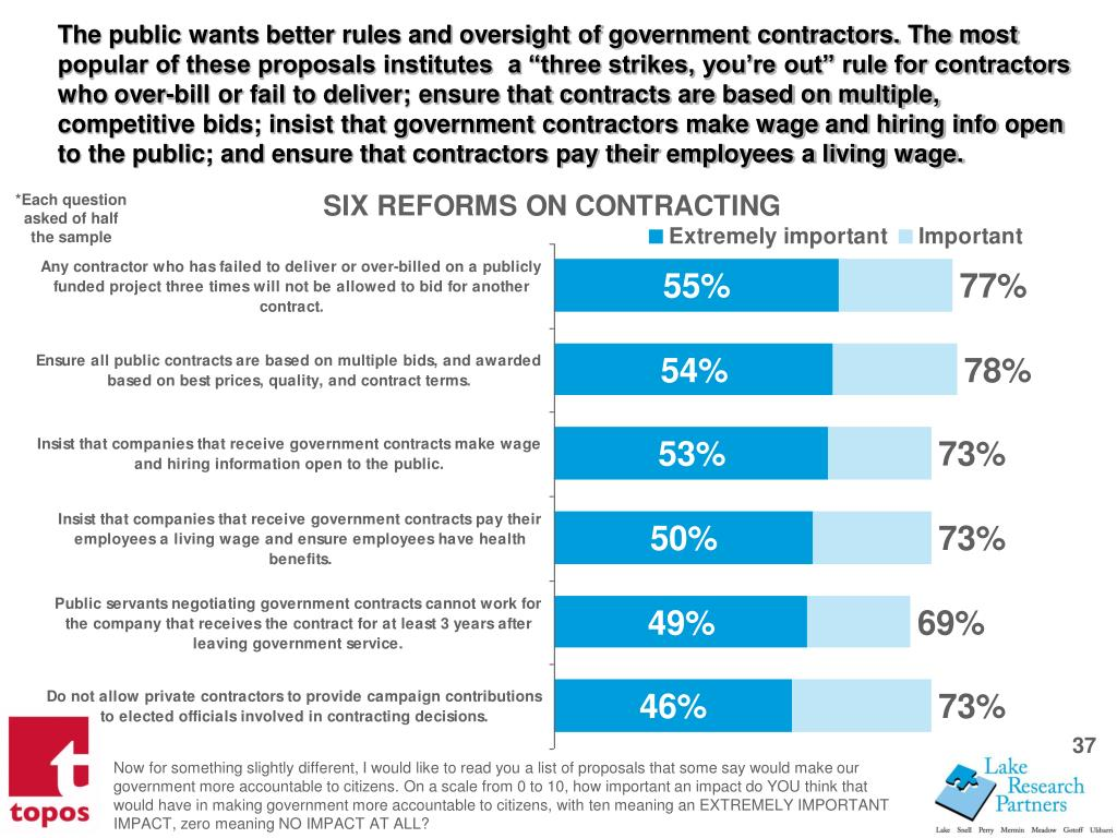 The public wants better rules and oversight of government contractors. The most popular of these proposals institutes  a three strikes, youre out rule for contractors who over-bill or fail to deliver; ensure that contracts are based on multiple, competitive bids; insist that government contractors make wage and hiring info open to the public; and ensure that contractors pay their employees a living wage.