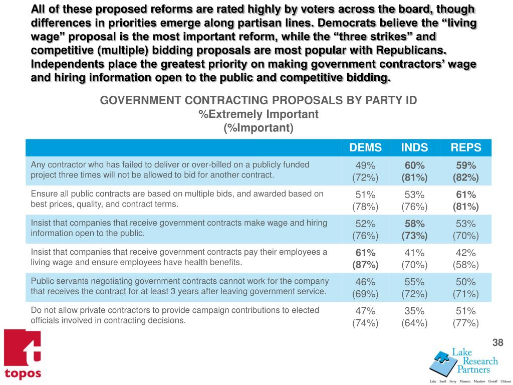 All of these proposed reforms are rated highly by voters across the board, though differences in priorities emerge along partisan lines. Democrats believe the living wage proposal is the most important reform, while the three strikes and competitive (multiple) bidding proposals are most popular with Republicans. Independents place the greatest priority on making government contractors wage and hiring information open to the public and competitive bidding.