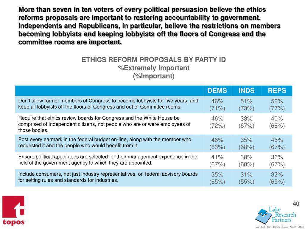 More than seven in ten voters of every political persuasion believe the ethics reforms proposals are important to restoring accountability to government. Independents and Republicans, in particular, believe the restrictions on members becoming lobbyists and keeping lobbyists off the floors of Congress and the committee rooms are important.