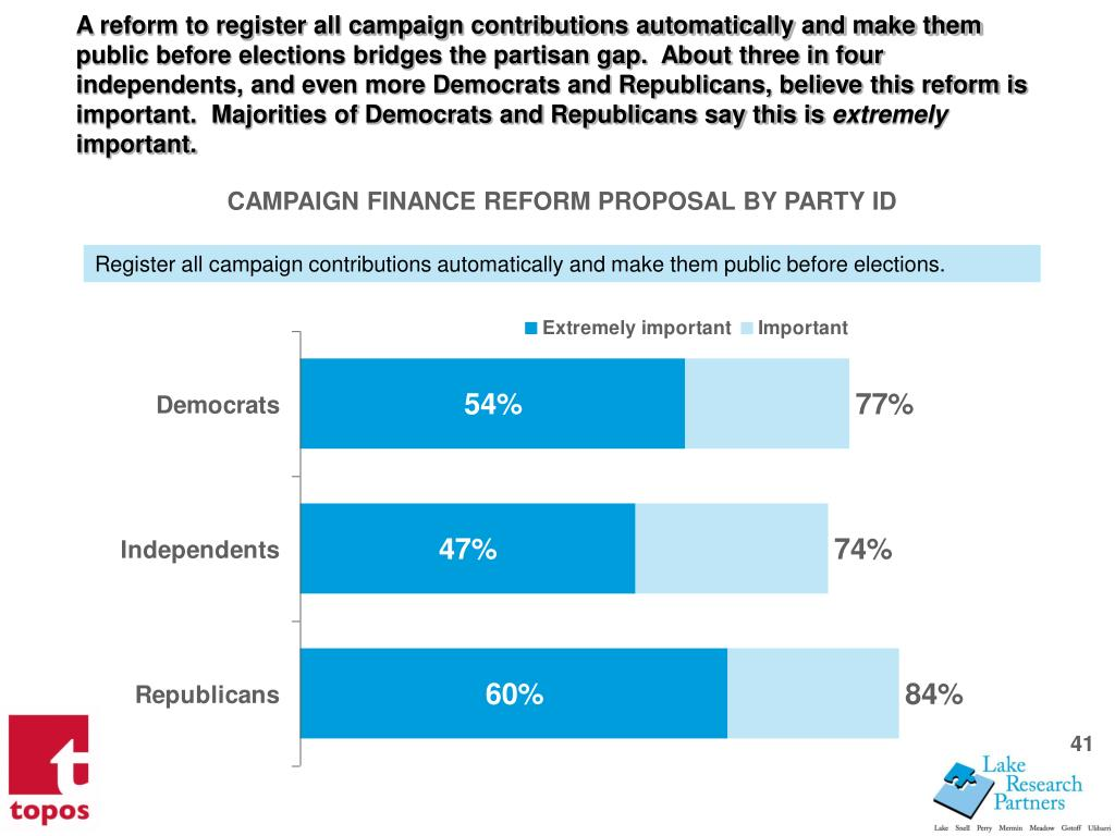 A reform to register all campaign contributions automatically and make them public before elections bridges the partisan gap.  About three in four independents, and even more Democrats and Republicans, believe this reform is important.  Majorities of Democrats and Republicans say this is
