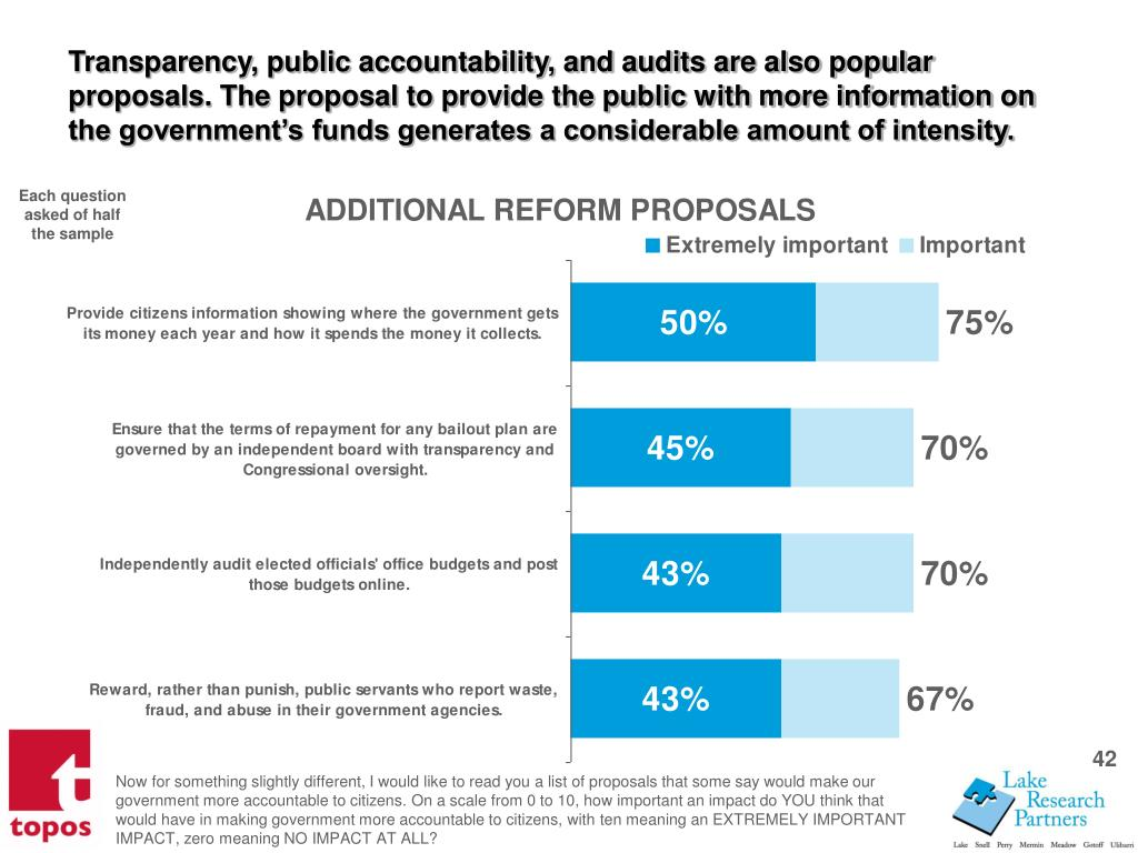 Transparency, public accountability, and audits are also popular proposals. The proposal to provide the public with more information on the governments funds generates a considerable amount of intensity.