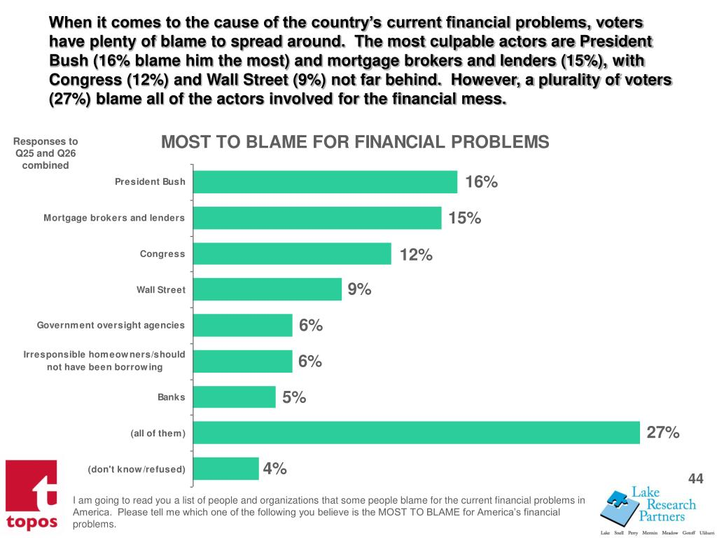 When it comes to the cause of the countrys current financial problems, voters have plenty of blame to spread around.  The most culpable actors are President Bush (16% blame him the most) and mortgage brokers and lenders (15%), with Congress (12%) and Wall Street (9%) not far behind.  However, a plurality of voters (27%) blame all of the actors involved for the financial mess.
