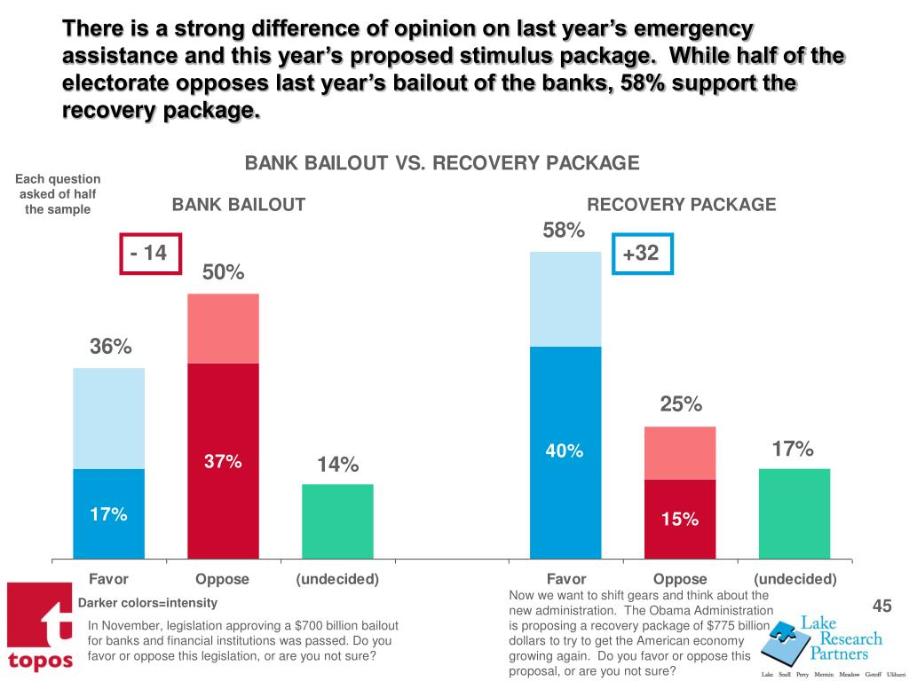 There is a strong difference of opinion on last years emergency assistance and this years proposed stimulus package.  While half of the electorate opposes last years bailout of the banks, 58% support the recovery package.