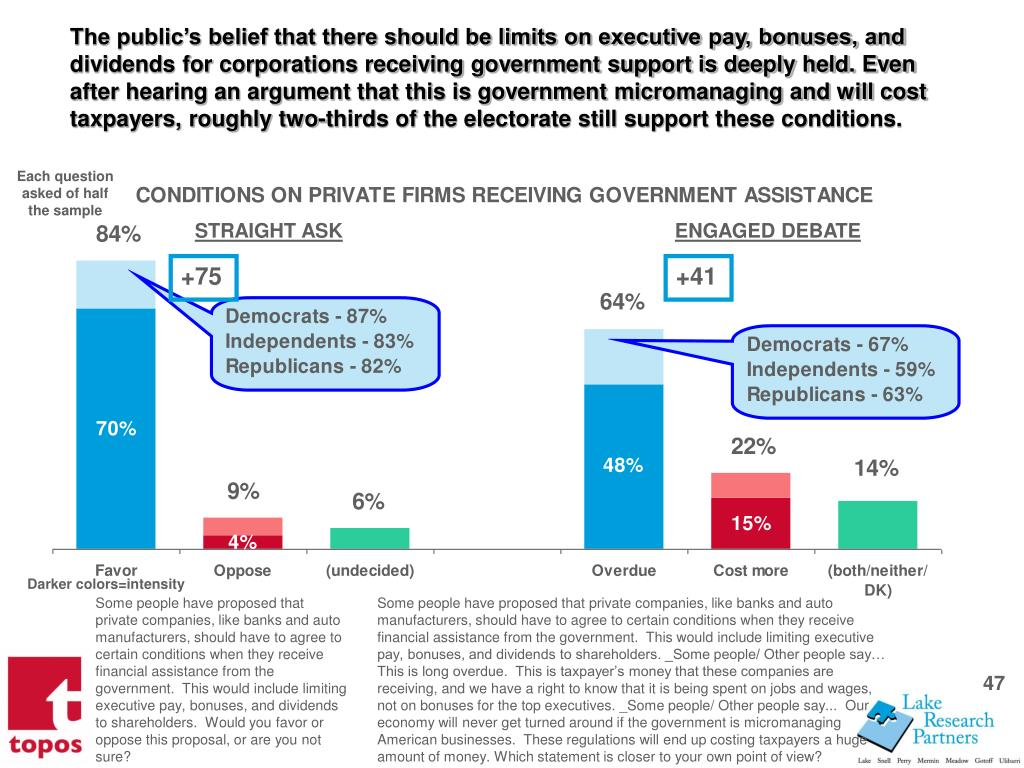 The publics belief that there should be limits on executive pay, bonuses, and dividends for corporations receiving government support is deeply held. Even after hearing an argument that this is government micromanaging and will cost taxpayers, roughly two-thirds of the electorate still support these conditions.
