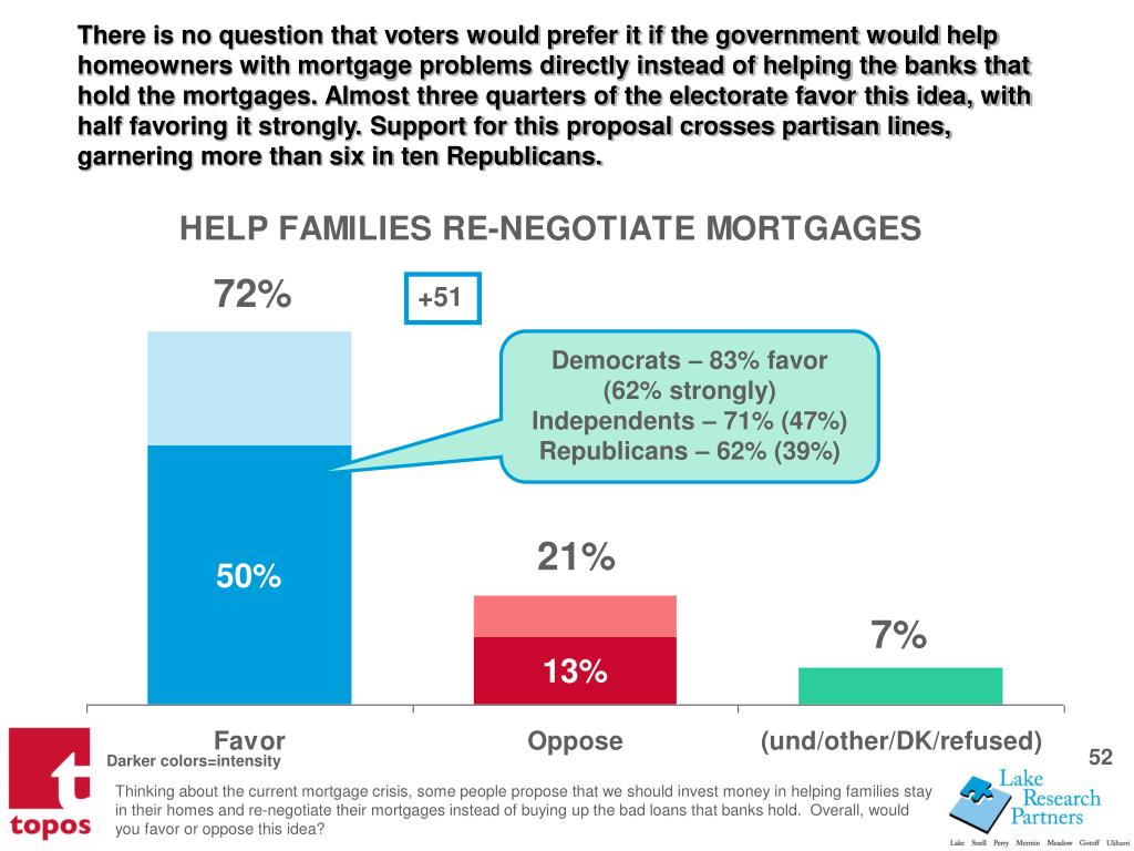 There is no question that voters would prefer it if the government would help homeowners with mortgage problems directly instead of helping the banks that hold the mortgages. Almost three quarters of the electorate favor this idea, with half favoring it strongly. Support for this proposal crosses partisan lines, garnering more than six in ten Republicans.