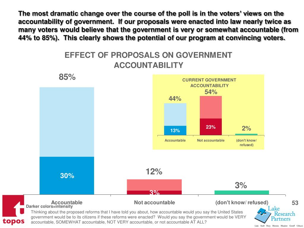 The most dramatic change over the course of the poll is in the voters views on the accountability of government.  If our proposals were enacted into law nearly twice as many voters would believe that the government is very or somewhat accountable (from 44% to 85%).  This clearly shows the potential of our program at convincing voters.