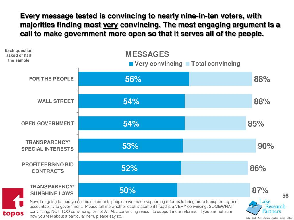 Every message tested is convincing to nearly nine-in-ten voters, with majorities finding most