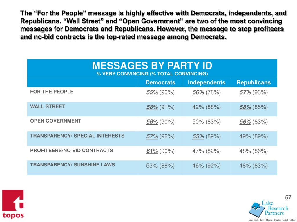 The For the People message is highly effective with Democrats, independents, and Republicans. Wall Street and Open Government are two of the most convincing messages for Democrats and Republicans. However, the message to stop profiteers and no-bid contracts is the top-rated message among Democrats.