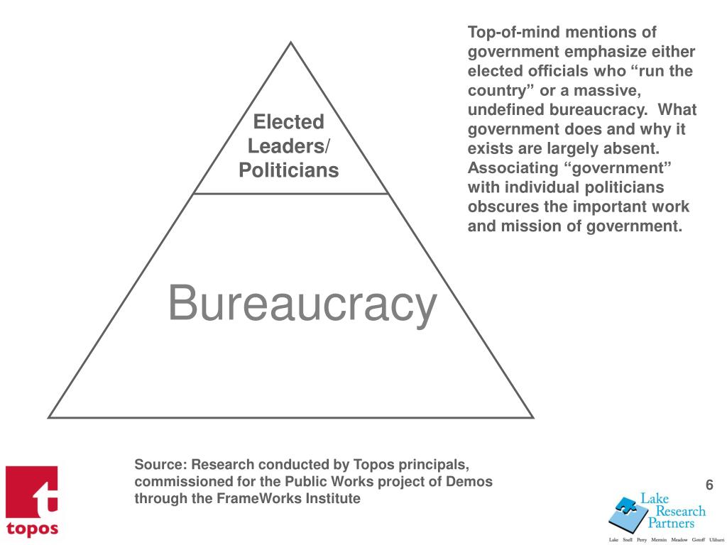 Top-of-mind mentions of government emphasize either elected officials who run the country or a massive, undefined bureaucracy.  What government does and why it exists are largely absent.  Associating government with individual politicians obscures the important work and mission of government.