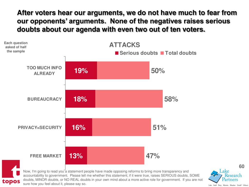 After voters hear our arguments, we do not have much to fear from our opponents arguments.  None of the negatives raises serious doubts about our agenda with even two out of ten voters.