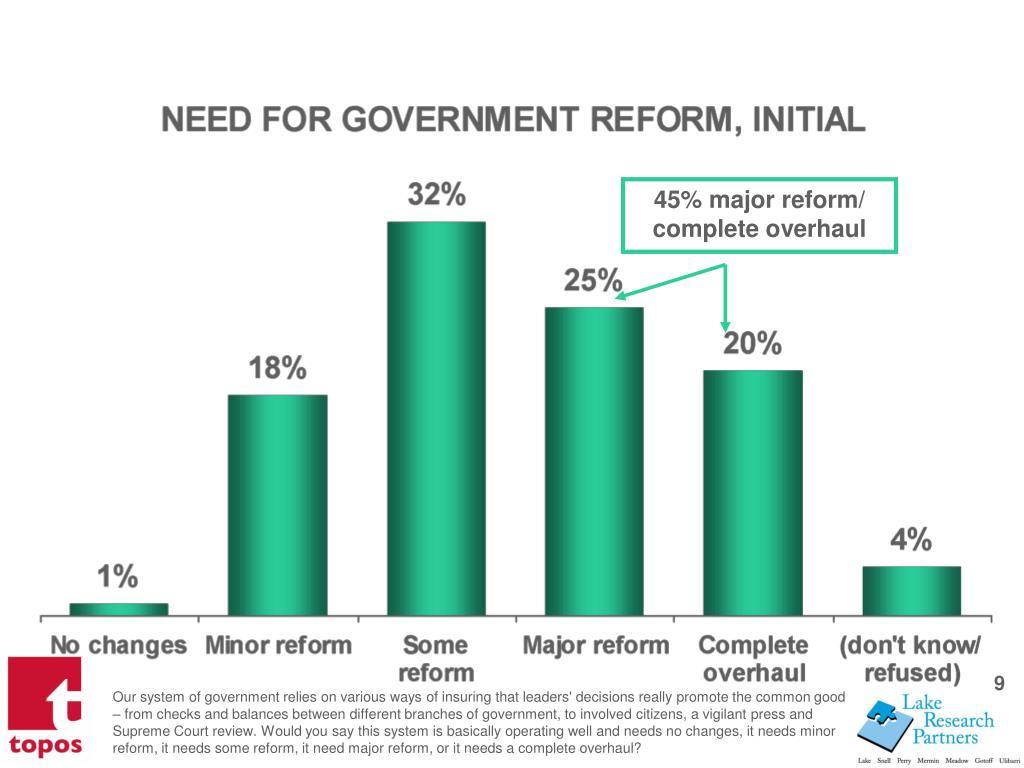 45% major reform/ complete overhaul